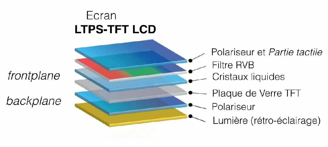 صفحه نمایش LTPS LCD چگونه کار می کند؟