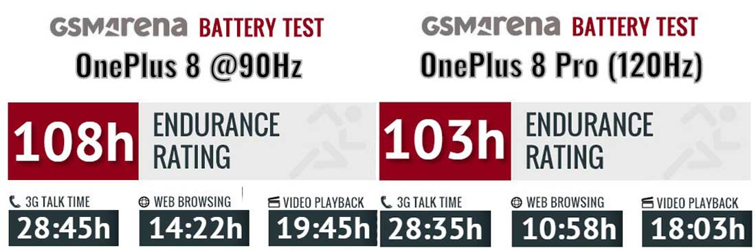 مقایسه باتری OnePlus 8 و OnePlus 8 Pro